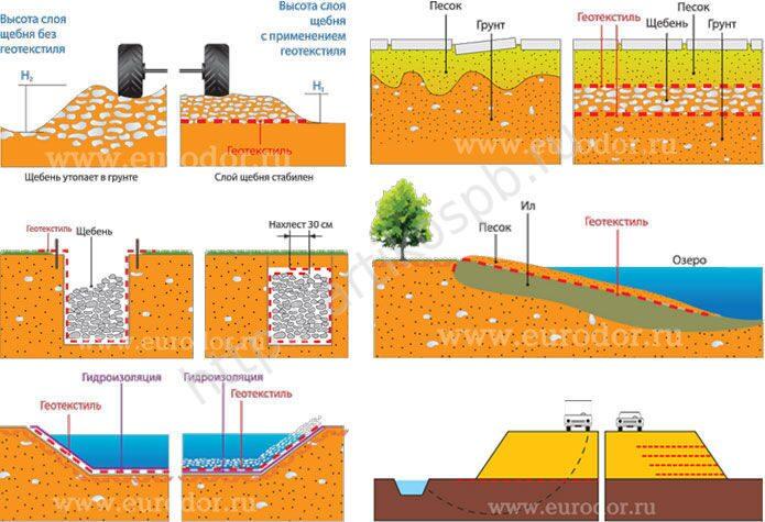 Схема применения геотекстиля